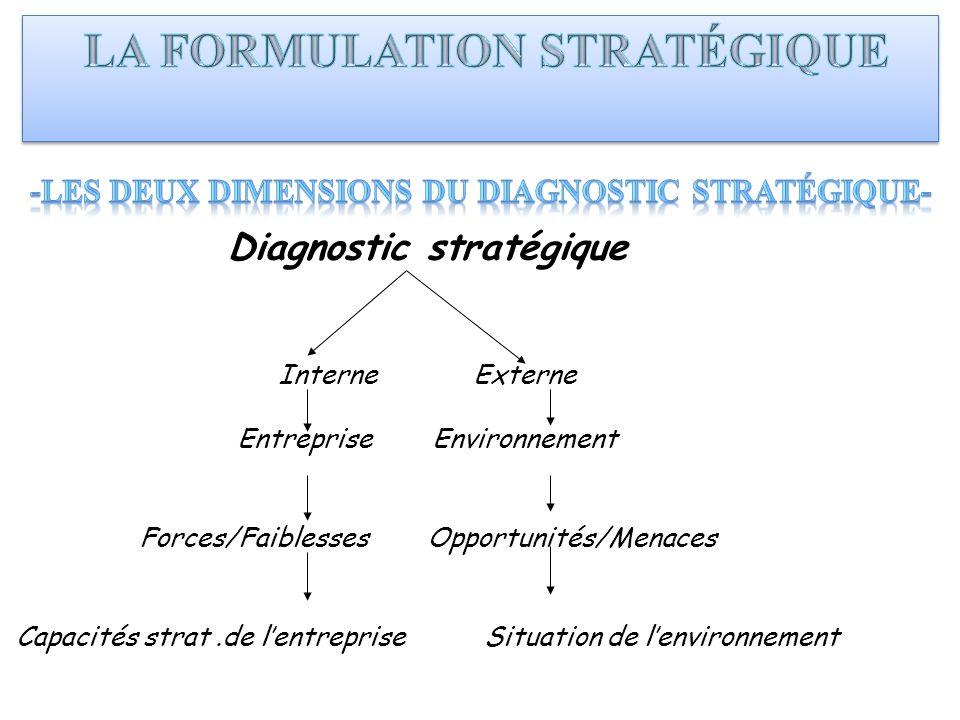 Diagnostic stratégique InterneExterne Entreprise Environnement Forces/FaiblessesOpportunités/Menaces Capacités strat.de lentreprise Situation de lenvi