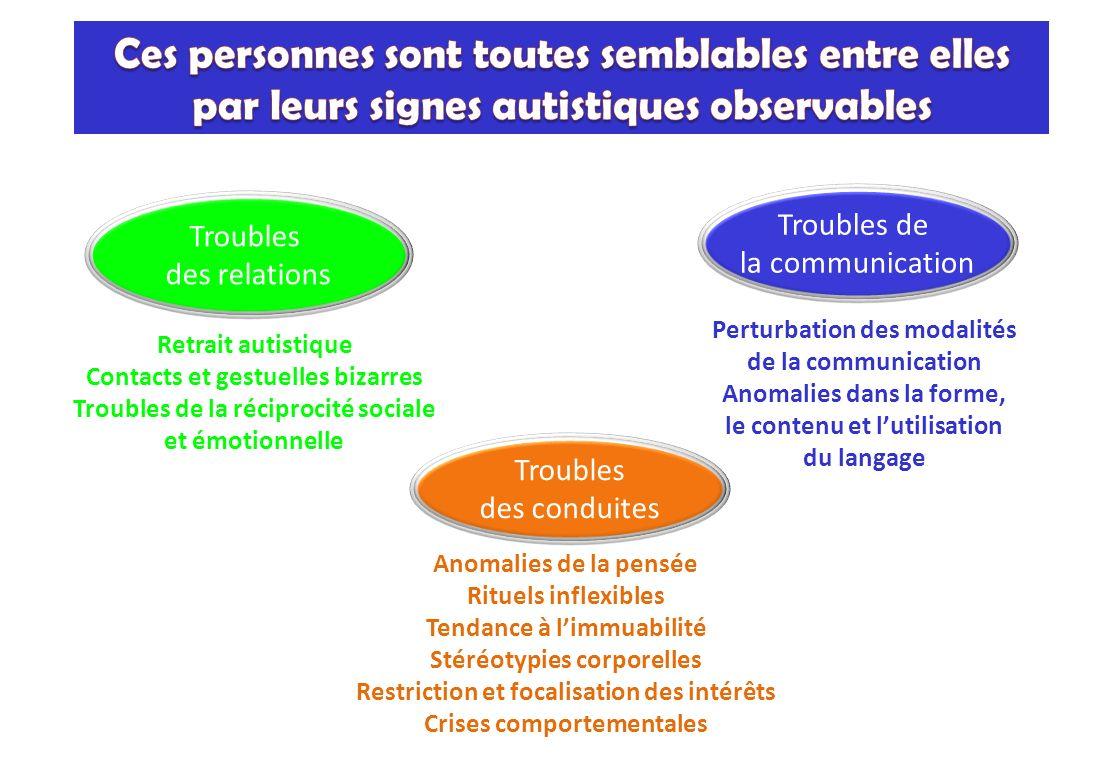Troubles des relations Troubles de la communication Troubles des conduites Retrait autistique Contacts et gestuelles bizarres Troubles de la réciproci
