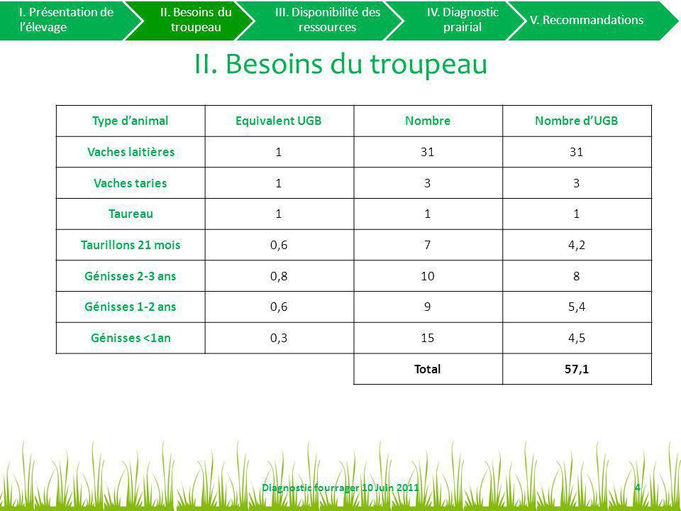 II.Besoins du troupeau Chargement 5Diagnostic fourrager 10 Juin 2011 I.