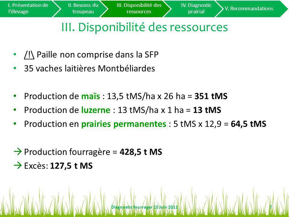 III. Disponibilité des ressources /!\ Paille non comprise dans la SFP 35 vaches laitières Montbéliardes Production de maïs : 13,5 tMS/ha x 26 ha = 351