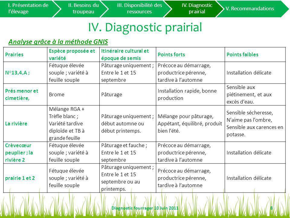IV. Diagnostic prairial 8Diagnostic fourrager 10 Juin 2011 I. Présentation de lélevage II. Besoins du troupeau III. Disponibilité des ressources IV. D