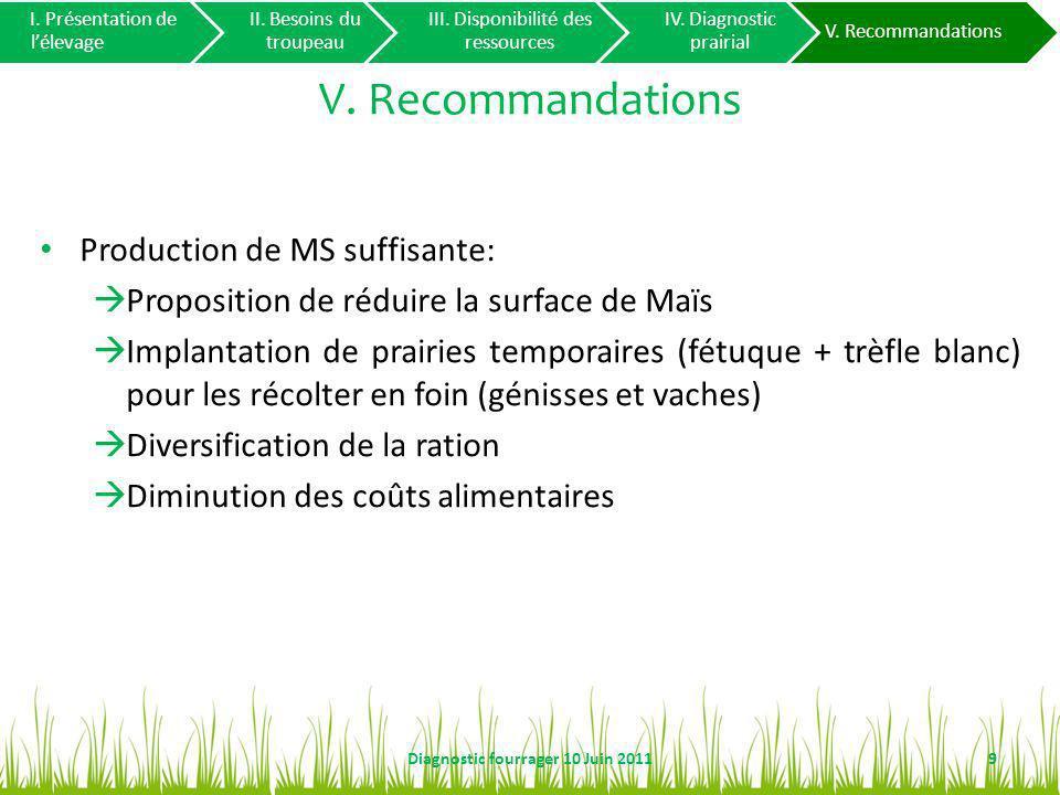 V. Recommandations Production de MS suffisante: Proposition de réduire la surface de Maïs Implantation de prairies temporaires (fétuque + trèfle blanc