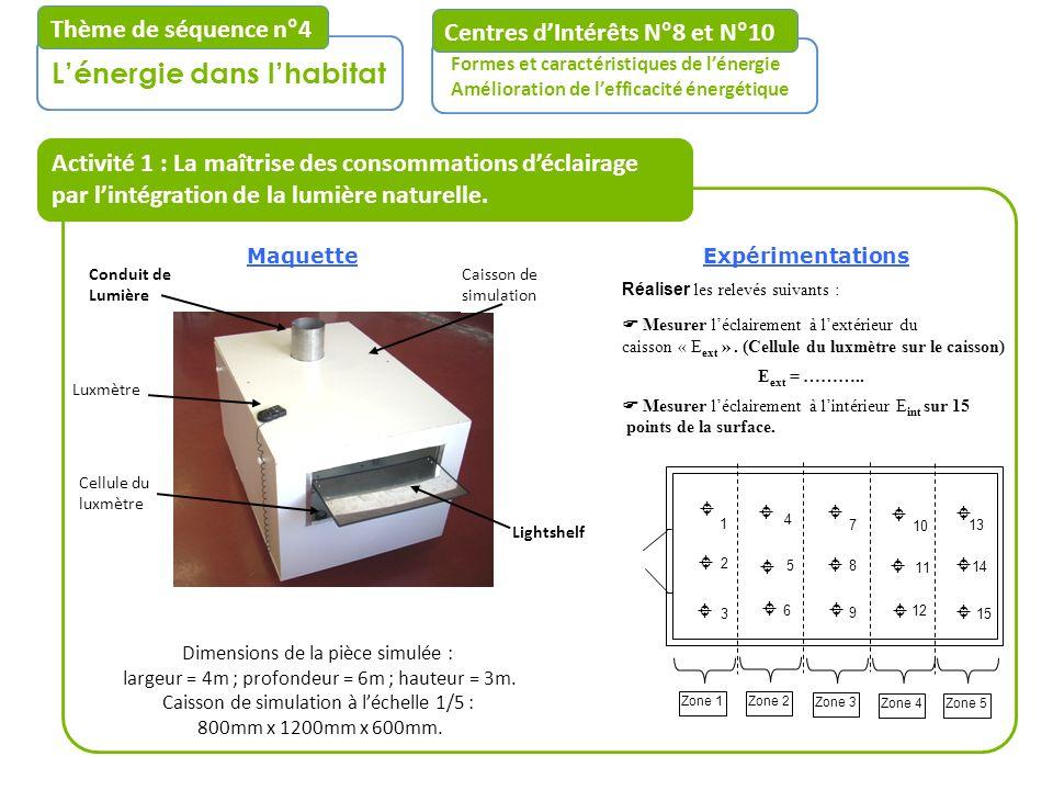 Cellule du luxmètre Conduit de Lumière Centres dIntérêts N°8 et N°10 Formes et caractéristiques de lénergie Amélioration de lefficacité énergétique Lé