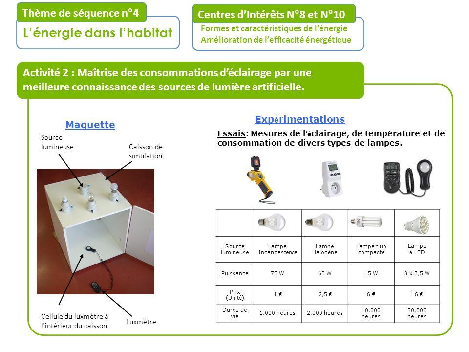 Activité 2 : Maîtrise des consommations déclairage par une meilleure connaissance des sources de lumière artificielle. Centres dIntérêts N°8 et N°10 F