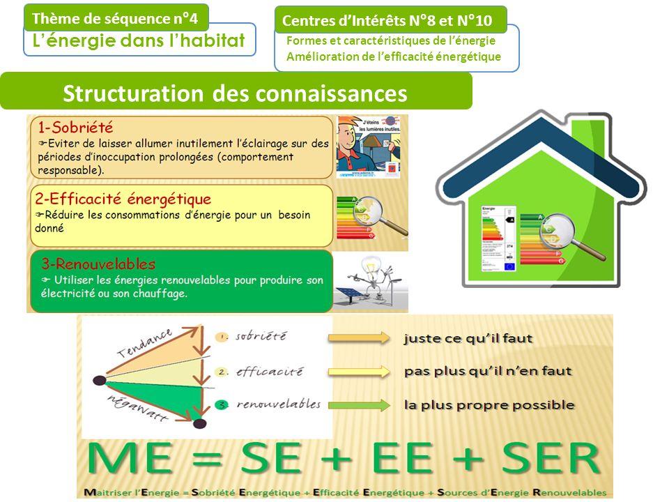 Lénergie dans lhabitat Thème de séquence n°4 Centres dIntérêts N°8 et N°10 Formes et caractéristiques de lénergie Amélioration de lefficacité énergéti
