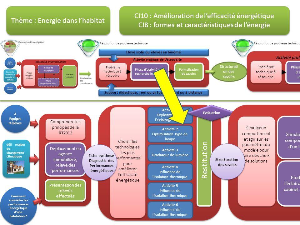Problème technique à résoudre Phase dactivité et de recherche interactive Formalisation de savoirs Activité pratique de découverte Support didactique,
