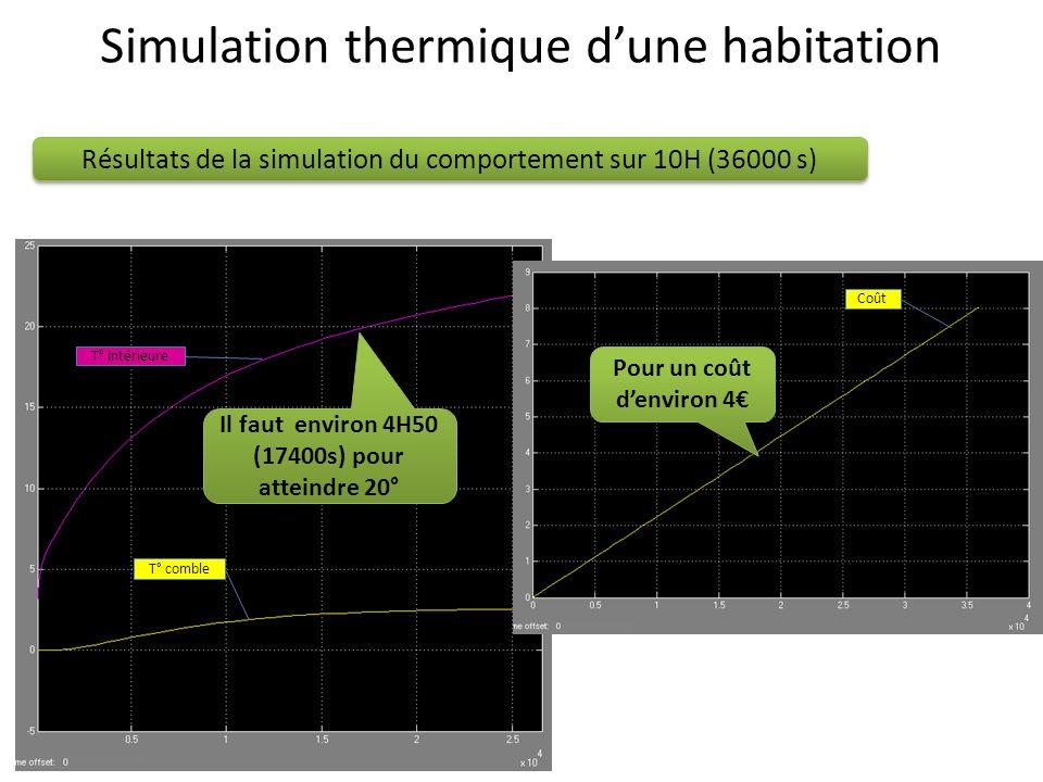 T° comble T° intérieure Coût Résultats de la simulation du comportement sur 10H (36000 s) Il faut environ 4H50 (17400s) pour atteindre 20° Pour un coû