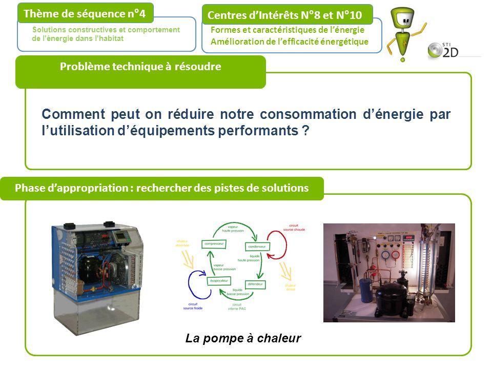 Phase dappropriation : rechercher des pistes de solutions Centres dIntérêts N°8 et N°10 Formes et caractéristiques de lénergie Amélioration de leffica