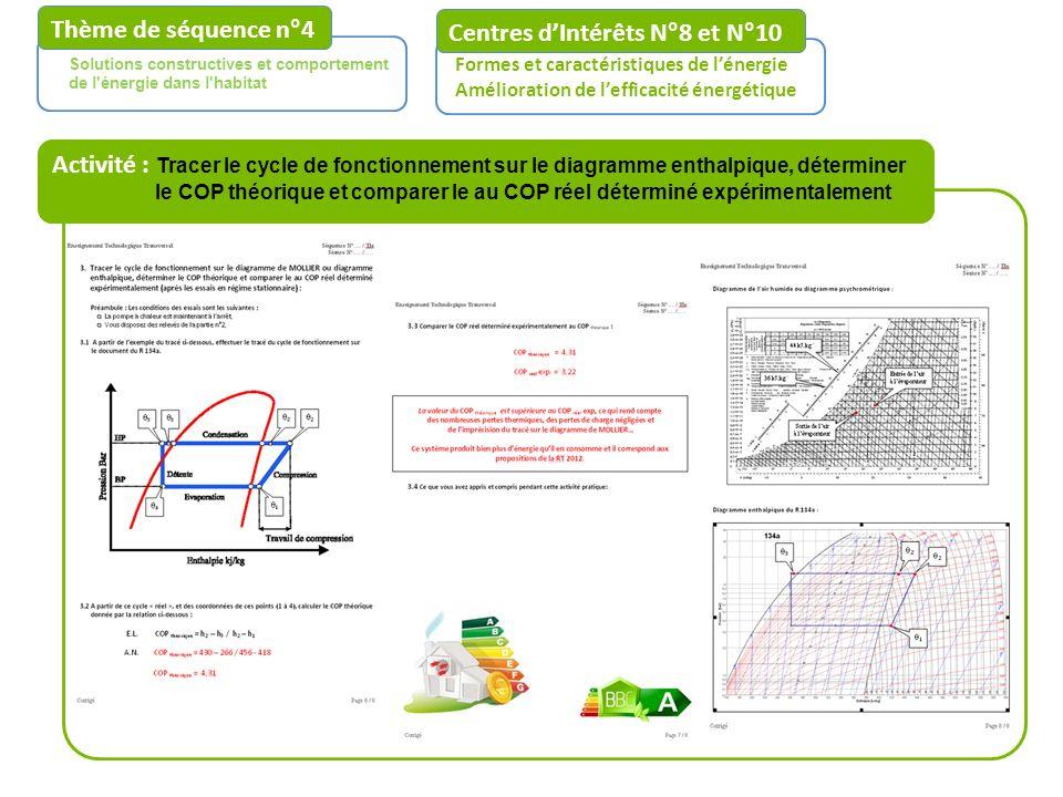 Centres dIntérêts N°8 et N°10 Formes et caractéristiques de lénergie Amélioration de lefficacité énergétique Solutions constructives et comportement d