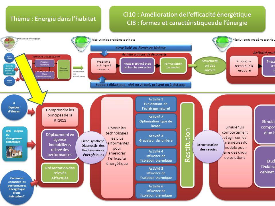 Activité 1 Exploitation de léclairage naturel Activité 4 Influence de lisolation thermique Activité 2 Optimisation type de lampe Activité 3 Gradateur