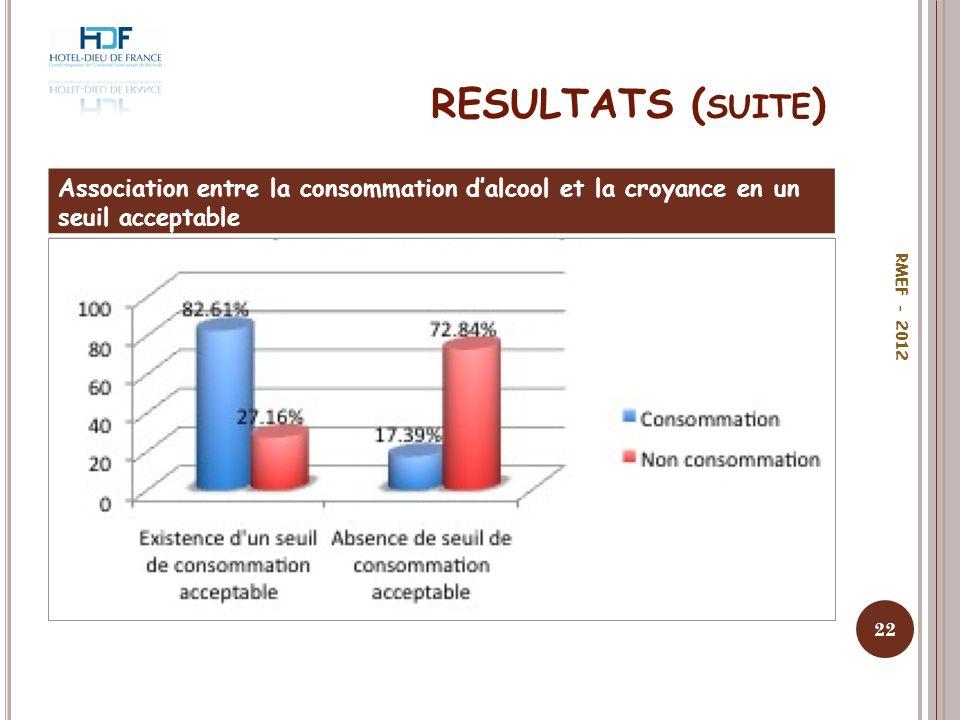 RESULTATS ( SUITE ) Association entre la consommation dalcool et la croyance en un seuil acceptable 22 RMEF - 2012