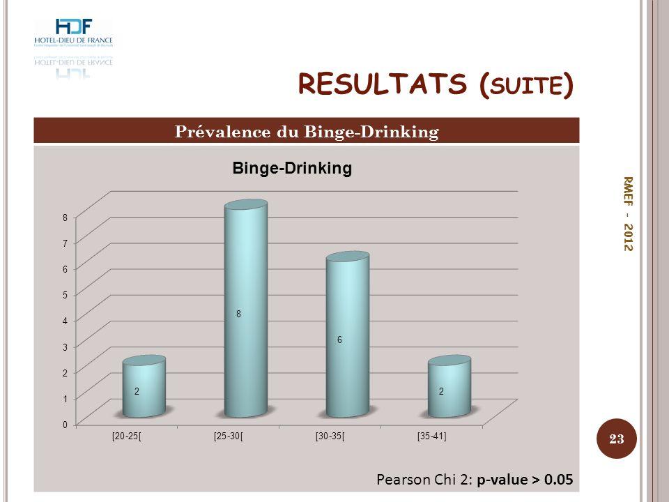 RESULTATS ( SUITE ) Prévalence du Binge-Drinking Pearson Chi 2: p-value > 0.05 23 RMEF - 2012
