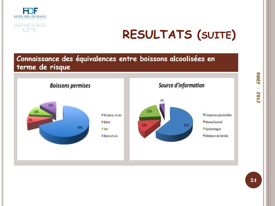 RESULTATS ( SUITE ) Connaissance des équivalences entre boissons alcoolisées en terme de risque 24 RMEF - 2012