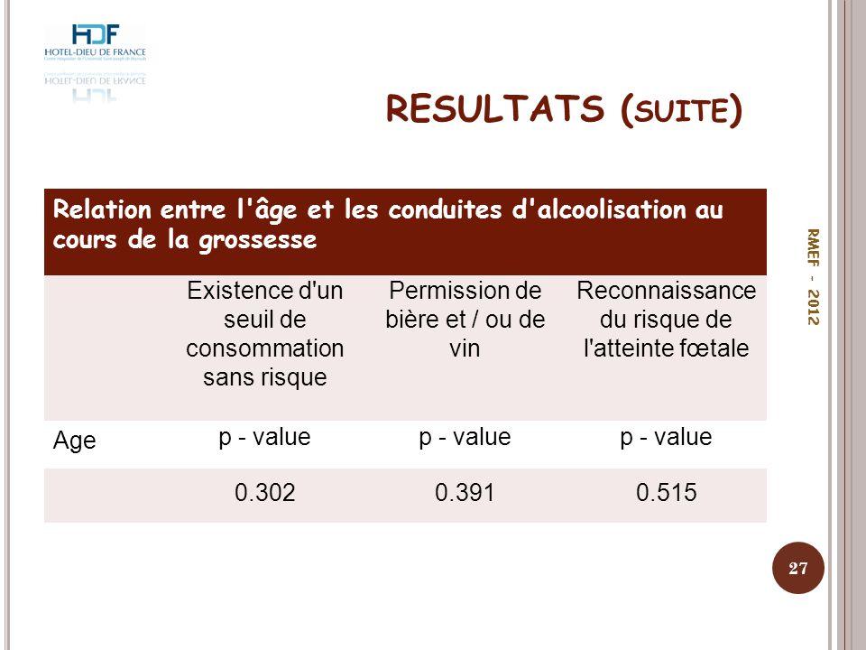 RESULTATS ( SUITE ) 27 RMEF - 2012 Relation entre l'âge et les conduites d'alcoolisation au cours de la grossesse Existence d'un seuil de consommation