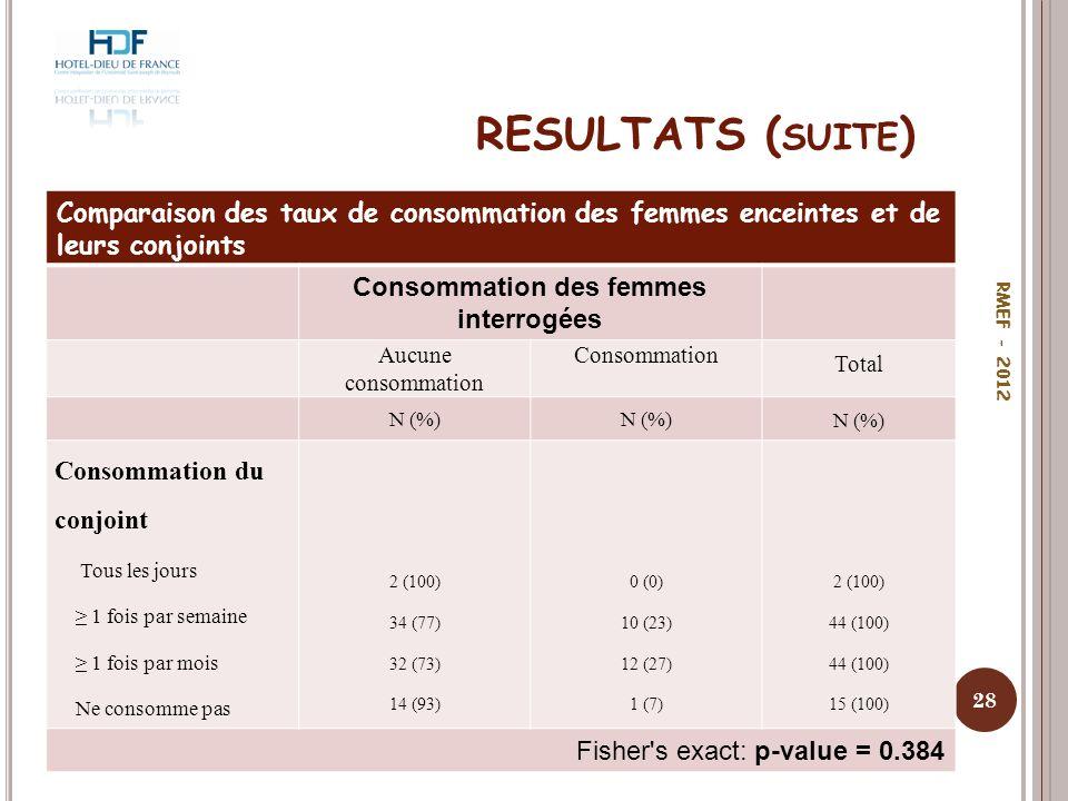 RESULTATS ( SUITE ) 28 RMEF - 2012 Comparaison des taux de consommation des femmes enceintes et de leurs conjoints Consommation des femmes interrogées