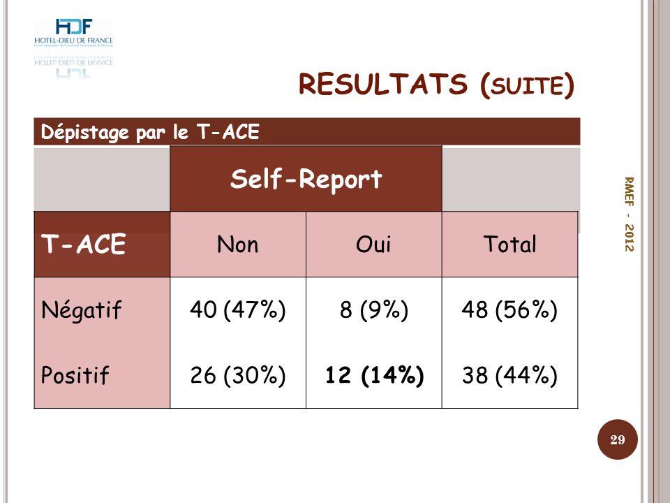 RESULTATS ( SUITE ) Dépistage par le T-ACE 29 RMEF - 2012 Self-Report T-ACE NonOuiTotal Négatif40 (47%)8 (9%)48 (56%) Positif26 (30%)12 (14%)38 (44%)