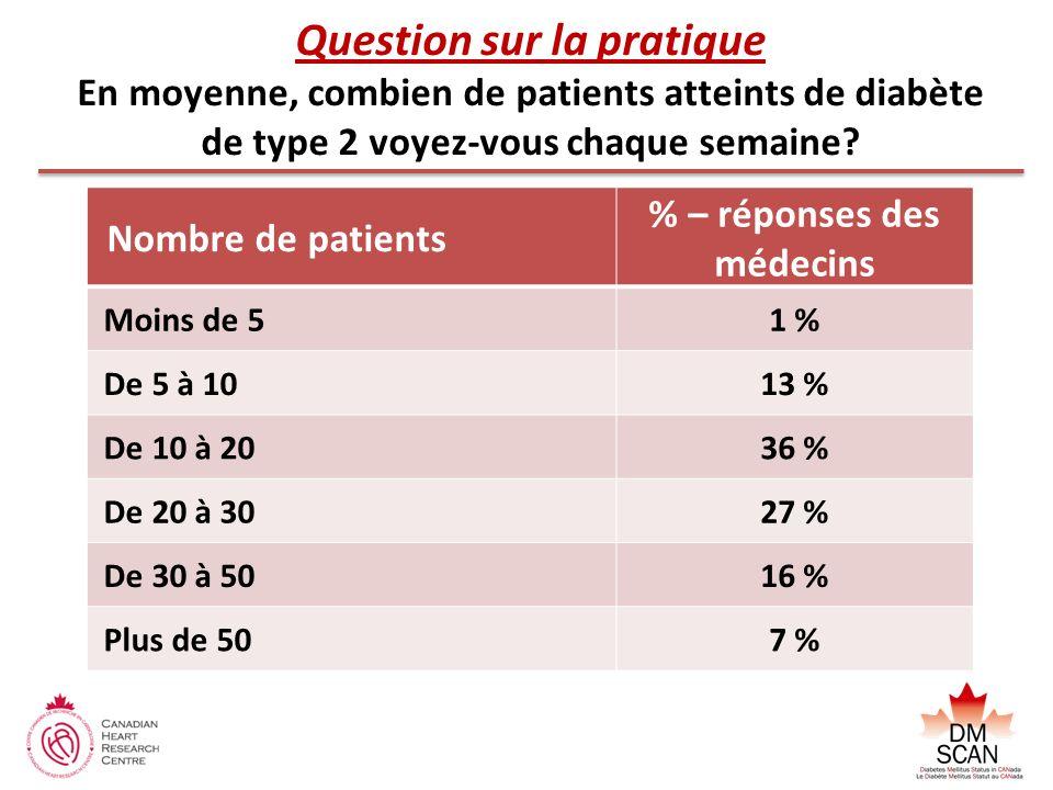 Question sur la pratique En moyenne, combien de patients atteints de diabète de type 2 voyez-vous chaque semaine? Nombre de patients % – réponses des