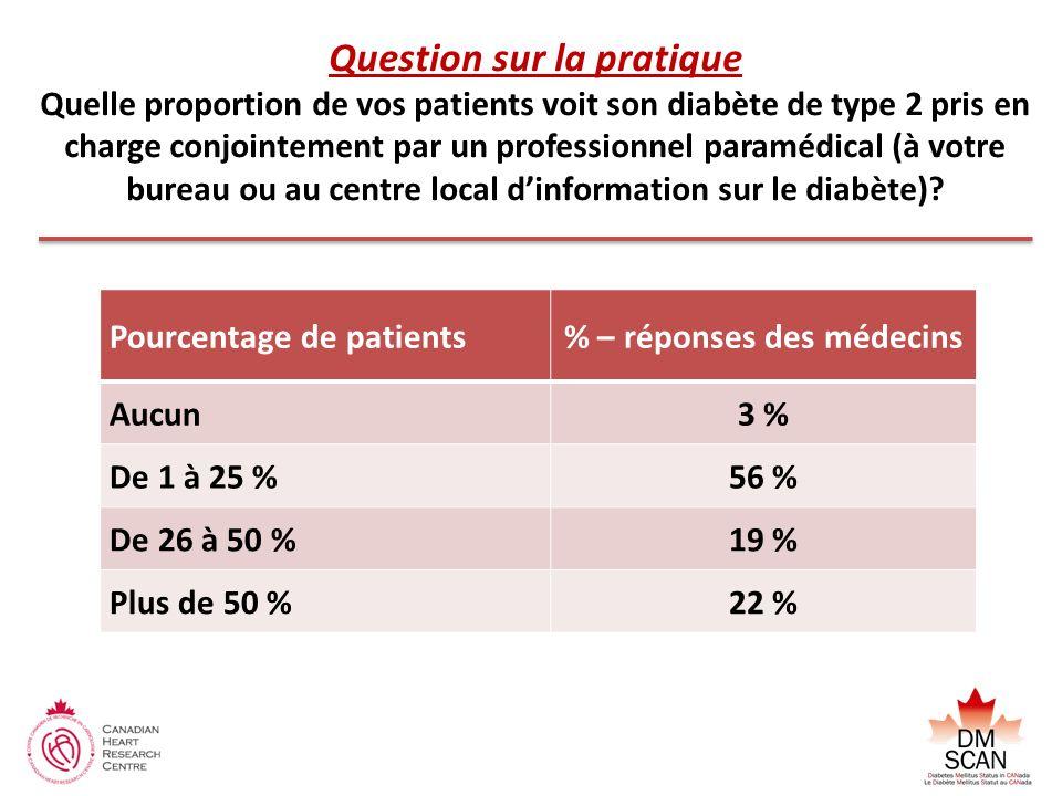Pourcentage de patients% – réponses des médecins Aucun3 % De 1 à 25 %56 % De 26 à 50 %19 % Plus de 50 %22 % Question sur la pratique Quelle proportion