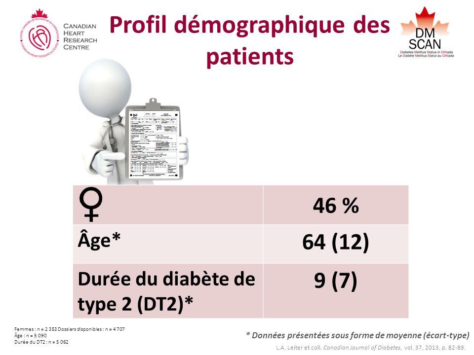 Profil démographique des patients * Données présentées sous forme de moyenne (écart-type) Femmes : n = 2 353 Dossiers disponibles : n = 4 707 Âge : n = 5 090 Durée du DT2 : n = 5 062 46 % Âge* 64 (12) Durée du diabète de type 2 (DT2)* 9 (7) L.A.
