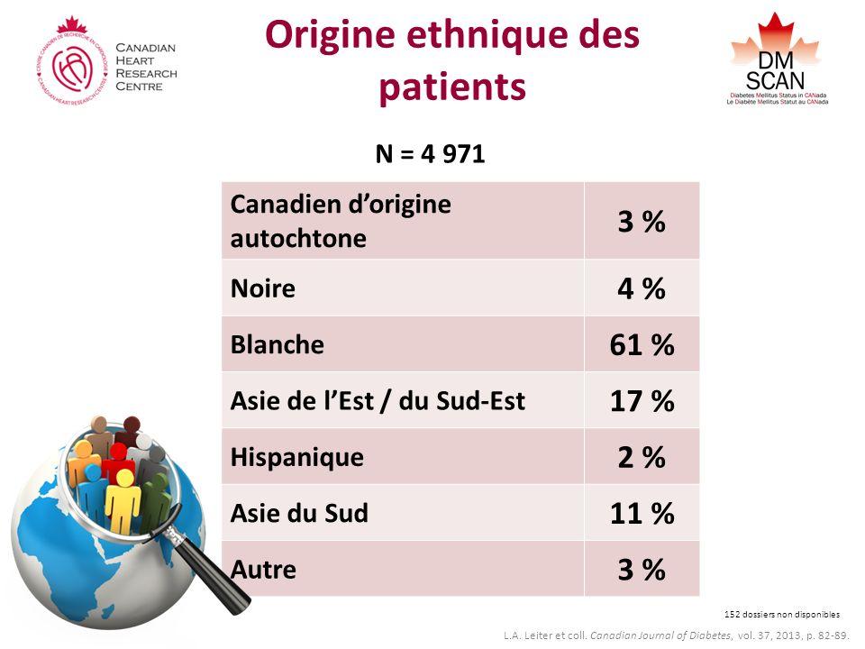 Origine ethnique des patients Canadien dorigine autochtone 3 % Noire 4 % Blanche 61 % Asie de lEst / du Sud-Est 17 % Hispanique 2 % Asie du Sud 11 % Autre 3 % N = 4 971 152 dossiers non disponibles L.A.