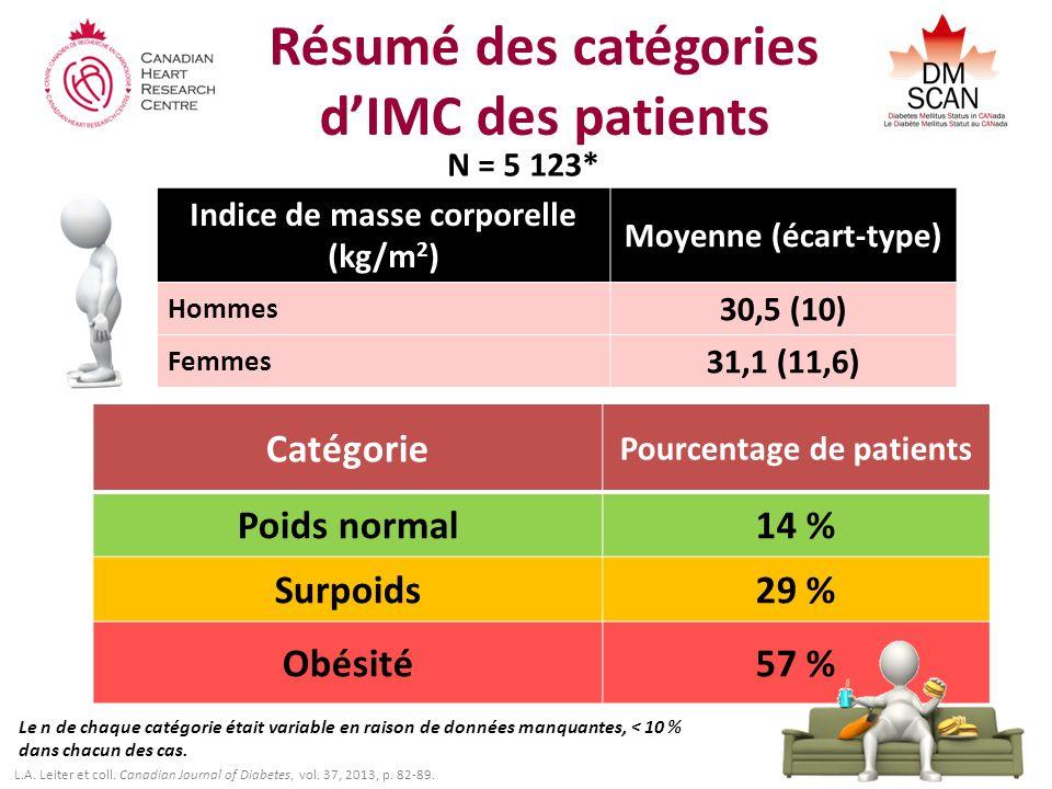 Résumé des catégories dIMC des patients Catégorie Pourcentage de patients Poids normal14 % Surpoids29 % Obésité57 % Indice de masse corporelle (kg/m 2 ) Moyenne (écart-type) Hommes 30,5 (10) Femmes 31,1 (11,6) N = 5 123* Le n de chaque catégorie était variable en raison de données manquantes, < 10 % dans chacun des cas.