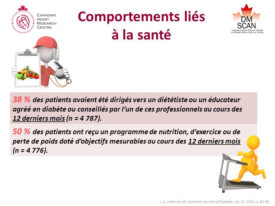 Comportements liés à la santé 38 % des patients avaient été dirigés vers un diététiste ou un éducateur agréé en diabète ou conseillés par lun de ces professionnels au cours des 12 derniers mois (n = 4 787).