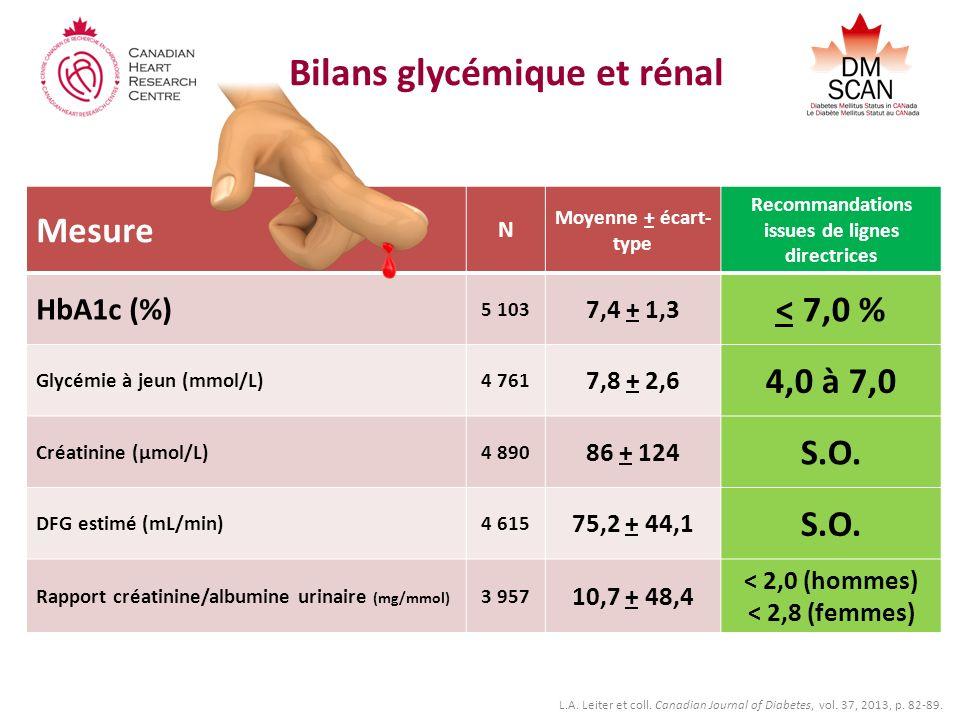 Bilans glycémique et rénal Mesure N Moyenne + écart- type Recommandations issues de lignes directrices HbA1c (%) 5 103 7,4 + 1,3 < 7,0 % Glycémie à jeun (mmol/L)4 761 7,8 + 2,6 4,0 à 7,0 Créatinine (µmol/L)4 890 86 + 124 S.O.