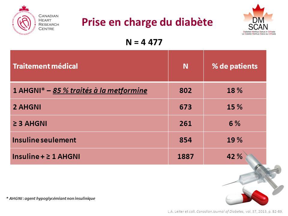 Prise en charge du diabète N = 4 477 Traitement médicalN% de patients 1 AHGNI* – 85 % traités à la metformine80218 % 2 AHGNI67315 % 3 AHGNI2616 % Insuline seulement85419 % Insuline + 1 AHGNI188742 % * AHGNI : agent hypoglycémiant non insulinique L.A.