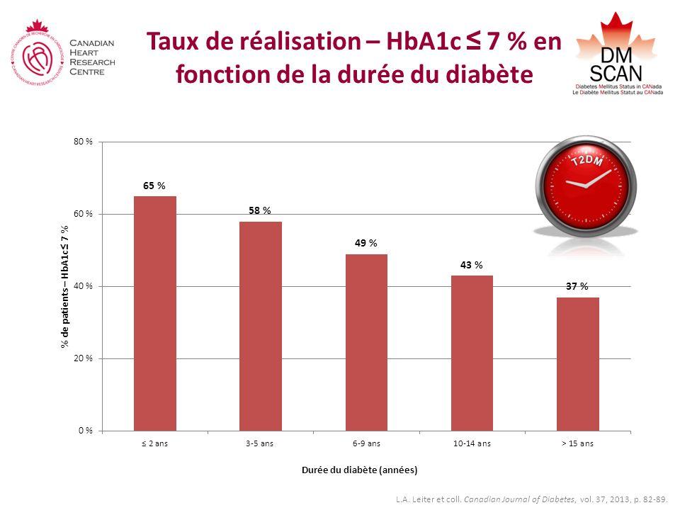 Taux de réalisation – HbA1c 7 % en fonction de la durée du diabète L.A. Leiter et coll. Canadian Journal of Diabetes, vol. 37, 2013, p. 82-89.