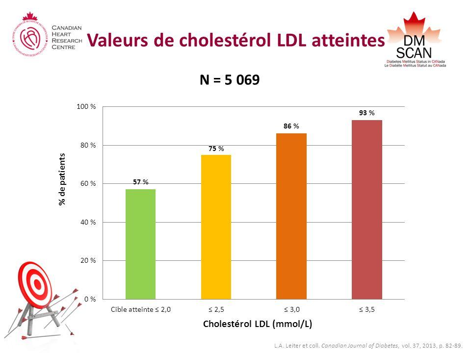 Valeurs de cholestérol LDL atteintes N = 5 069 % de patients Cholestérol LDL (mmol/L) L.A. Leiter et coll. Canadian Journal of Diabetes, vol. 37, 2013