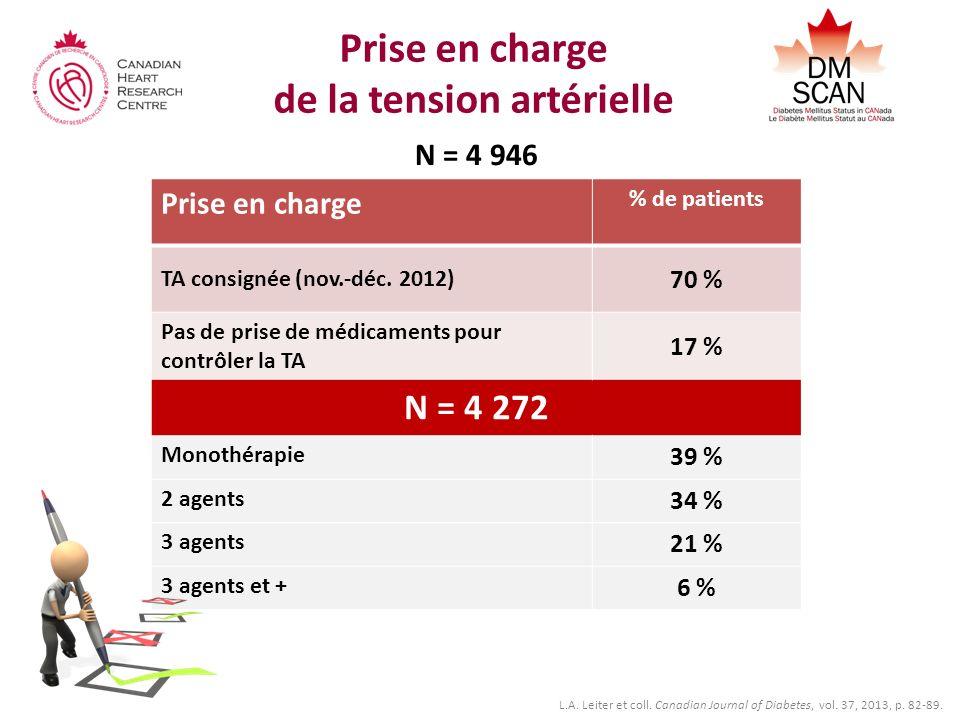 Prise en charge de la tension artérielle N = 4 946 Prise en charge % de patients TA consignée (nov.-déc. 2012) 70 % Pas de prise de médicaments pour c