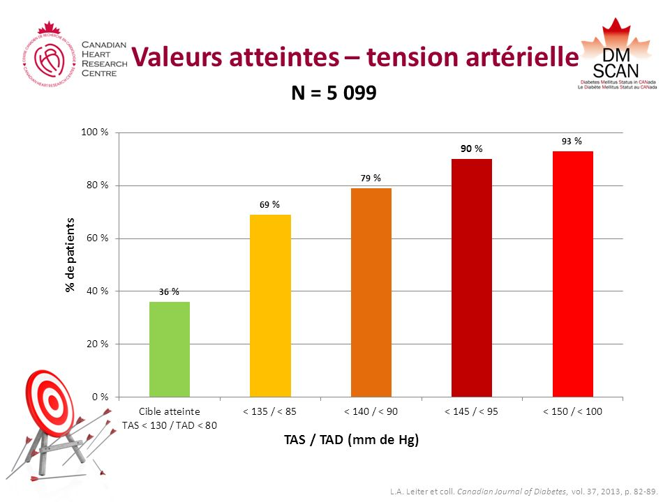 Valeurs atteintes – tension artérielle N = 5 099 % de patients TAS / TAD (mm de Hg) L.A. Leiter et coll. Canadian Journal of Diabetes, vol. 37, 2013,