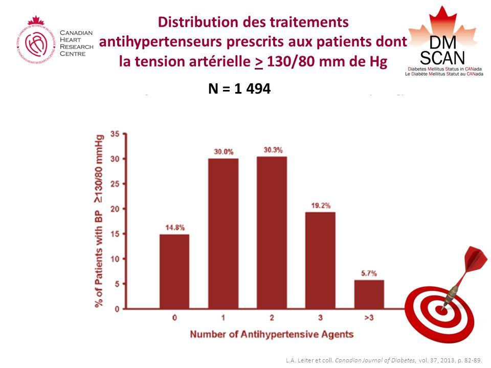 Distribution des traitements antihypertenseurs prescrits aux patients dont la tension artérielle > 130/80 mm de Hg N = 1 494 L.A. Leiter et coll. Cana