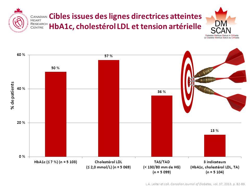 Cibles issues des lignes directrices atteintes HbA1c, cholestérol LDL et tension artérielle % de patients L.A.