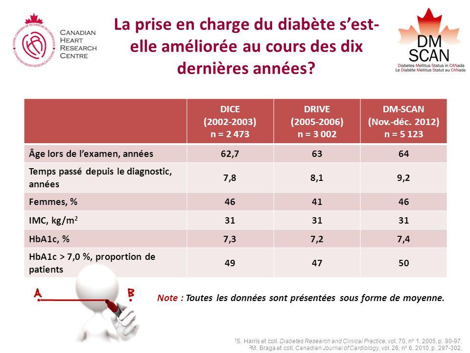 La prise en charge du diabète sest- elle améliorée au cours des dix dernières années? DICE (2002-2003) n = 2 473 DRIVE (2005-2006) n = 3 002 DM-SCAN (