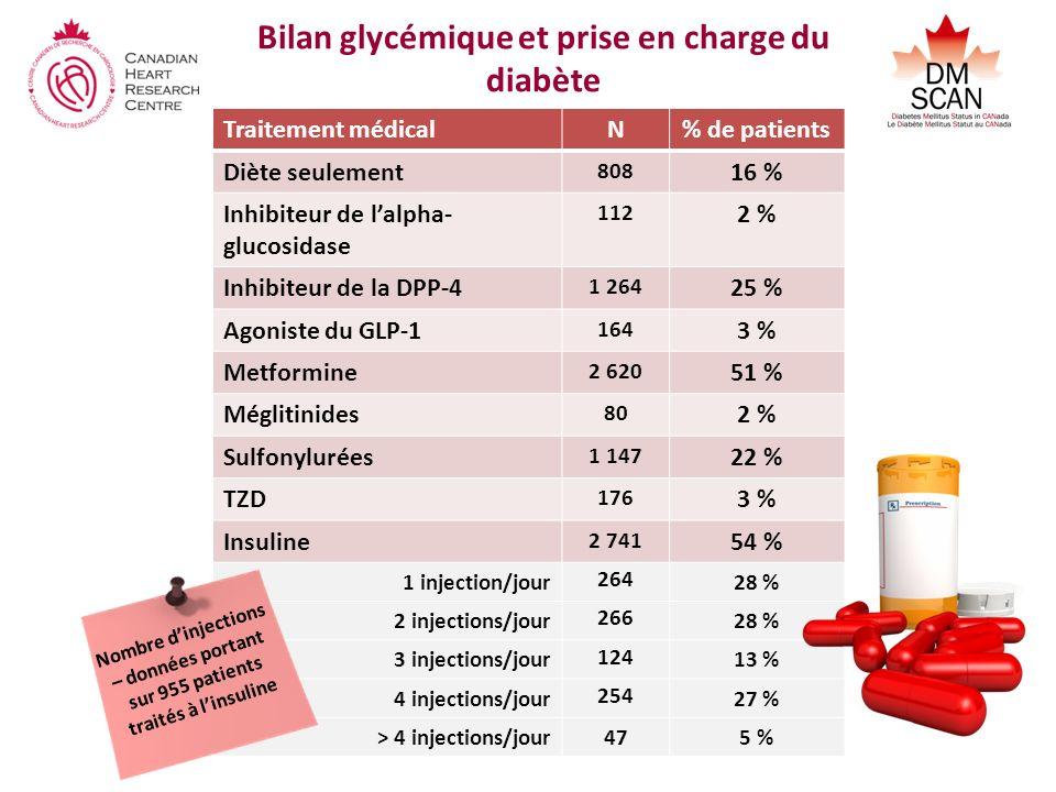 Bilan glycémique et prise en charge du diabète Traitement médicalN% de patients Diète seulement 808 16 % Inhibiteur de lalpha- glucosidase 112 2 % Inhibiteur de la DPP-4 1 264 25 % Agoniste du GLP-1 164 3 % Metformine 2 620 51 % Méglitinides 80 2 % Sulfonylurées 1 147 22 % TZD 176 3 % Insuline 2 741 54 % 1 injection/jour 264 28 % 2 injections/jour 266 28 % 3 injections/jour 124 13 % 4 injections/jour 254 27 % > 4 injections/jour475 % Nombre dinjections – données portant sur 955 patients traités à linsuline