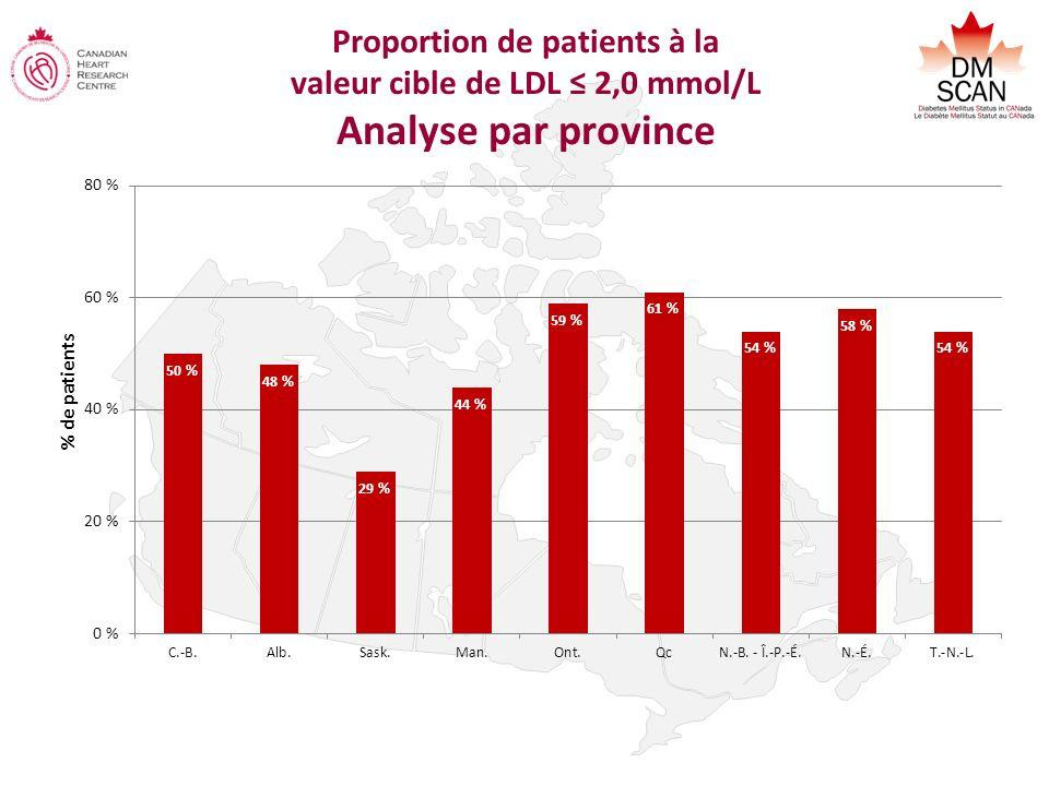 Proportion de patients à la valeur cible de LDL 2,0 mmol/L Analyse par province % de patients