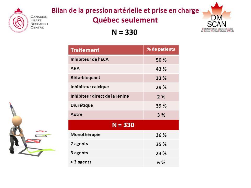 Bilan de la pression artérielle et prise en charge Québec seulement N = 330 Traitement % de patients Inhibiteur de lECA 50 % ARA 43 % Bêta-bloquant 33 % Inhibiteur calcique 29 % Inhibiteur direct de la rénine 2 % Diurétique 39 % Autre 3 % N = 330 Monothérapie 36 % 2 agents 35 % 3 agents 23 % > 3 agents 6 %