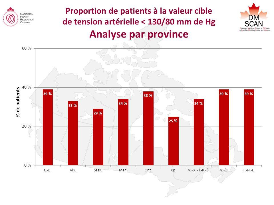 Proportion de patients à la valeur cible de tension artérielle < 130/80 mm de Hg Analyse par province % de patients