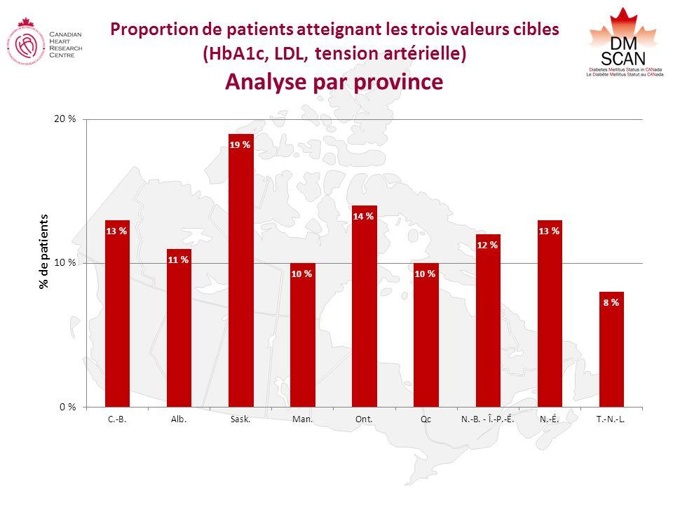 Proportion de patients atteignant les trois valeurs cibles (HbA1c, LDL, tension artérielle) Analyse par province % de patients
