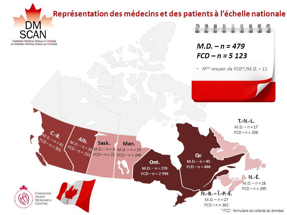 Représentation des médecins et des patients à léchelle nationale Alb. M.D. – n = 29 FCD – n = 233 C.-B. M.D. – n = 41 FCD – n = 365 Man. M.D. – n = 19