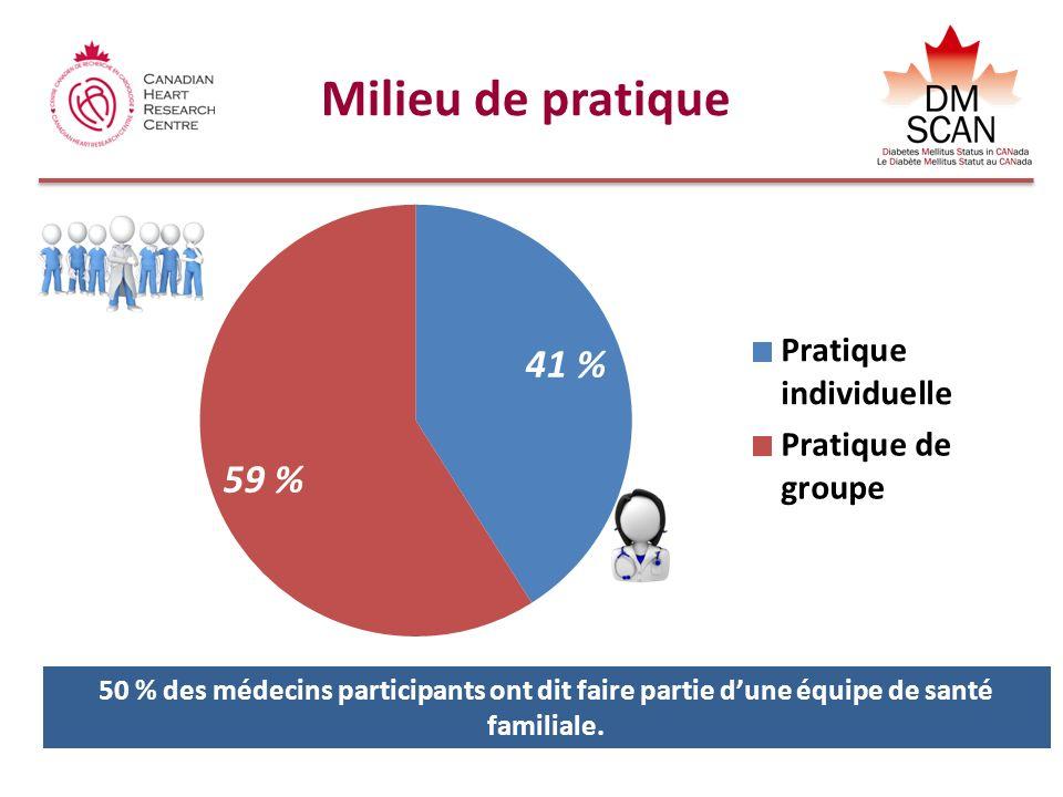 Milieu de pratique 50 % des médecins participants ont dit faire partie dune équipe de santé familiale.