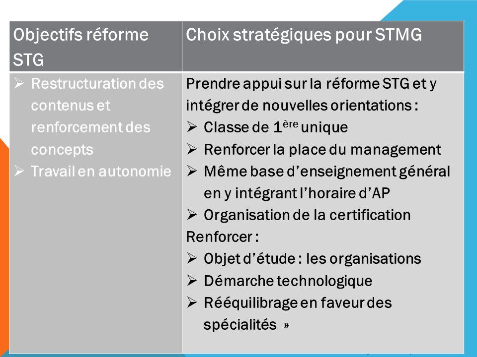 Françoise JAOUEN /Marie CHAVANE Objectifs réforme STG Choix stratégiques pour STMG Restructuration des contenus et renforcement des concepts Travail e