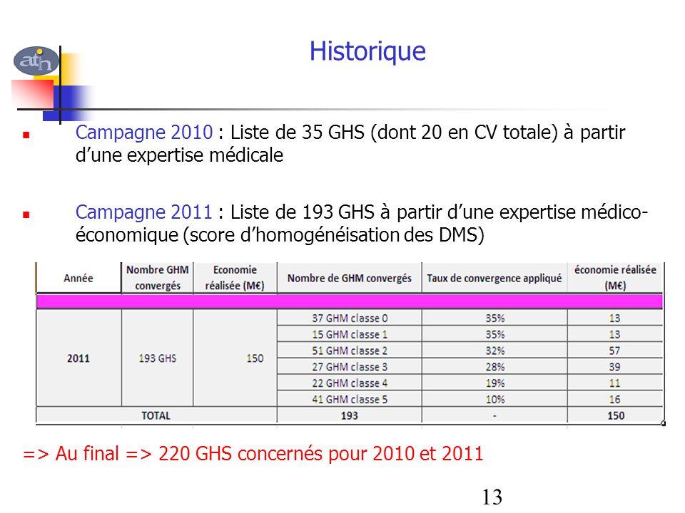 Campagne 2010 : Liste de 35 GHS (dont 20 en CV totale) à partir dune expertise médicale Campagne 2011 : Liste de 193 GHS à partir dune expertise médic
