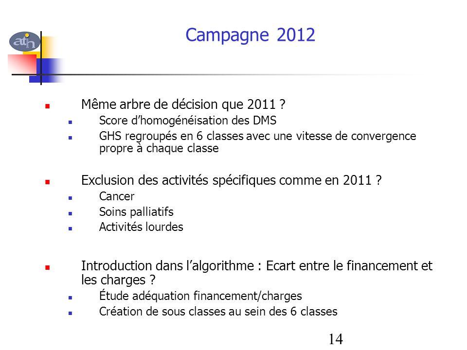 Même arbre de décision que 2011 ? Score dhomogénéisation des DMS GHS regroupés en 6 classes avec une vitesse de convergence propre à chaque classe Exc