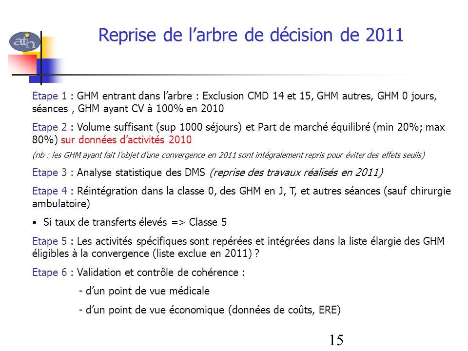 Reprise de larbre de décision de 2011 Etape 1 : GHM entrant dans larbre : Exclusion CMD 14 et 15, GHM autres, GHM 0 jours, séances, GHM ayant CV à 100