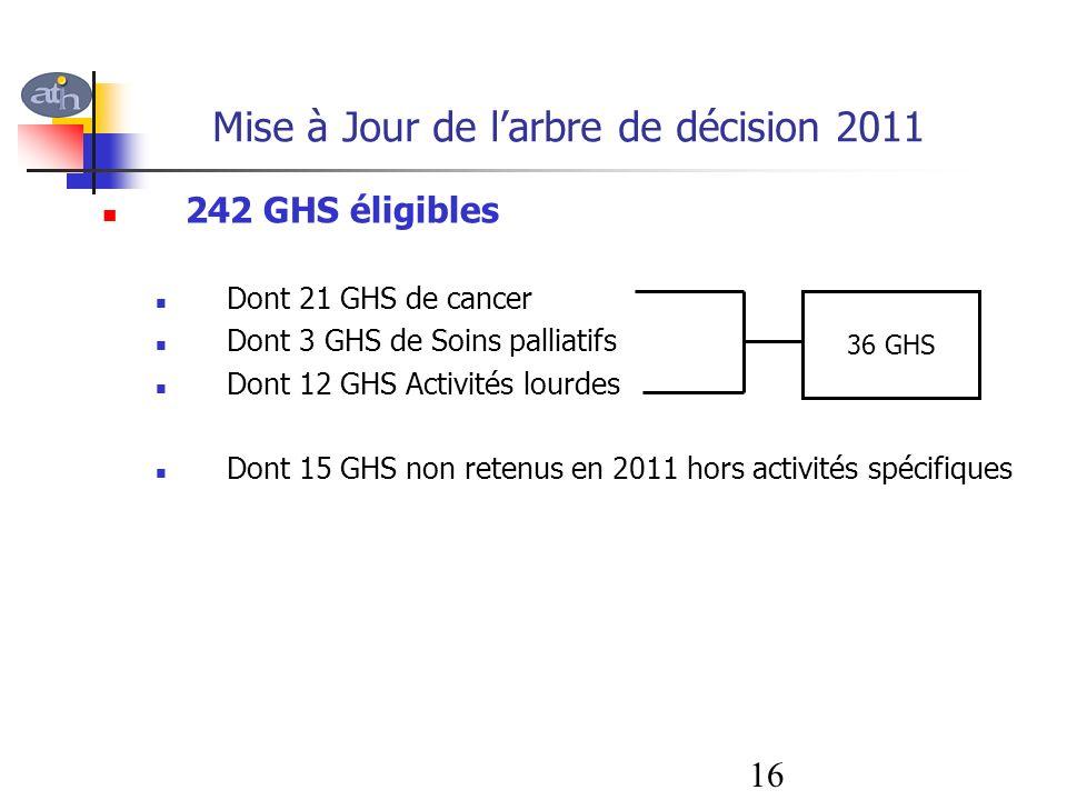 Mise à Jour de larbre de décision 2011 242 GHS éligibles Dont 21 GHS de cancer Dont 3 GHS de Soins palliatifs Dont 12 GHS Activités lourdes Dont 15 GH