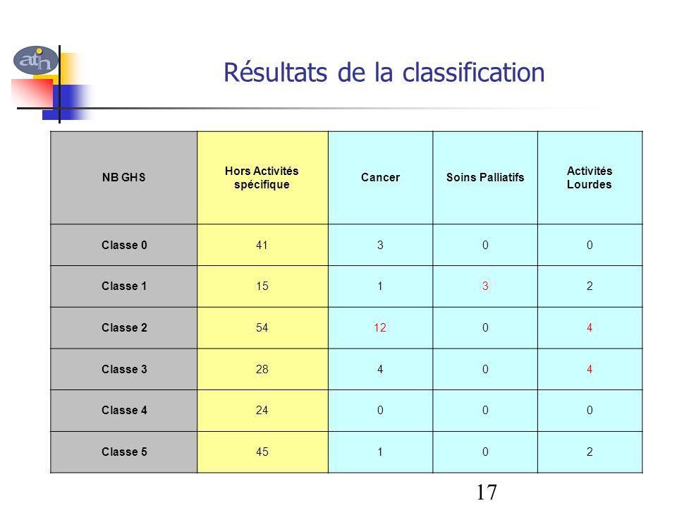 Résultats de la classification NB GHS Hors Activités spécifique CancerSoins Palliatifs Activités Lourdes Classe 041300 Classe 115132 Classe 2541204 Cl