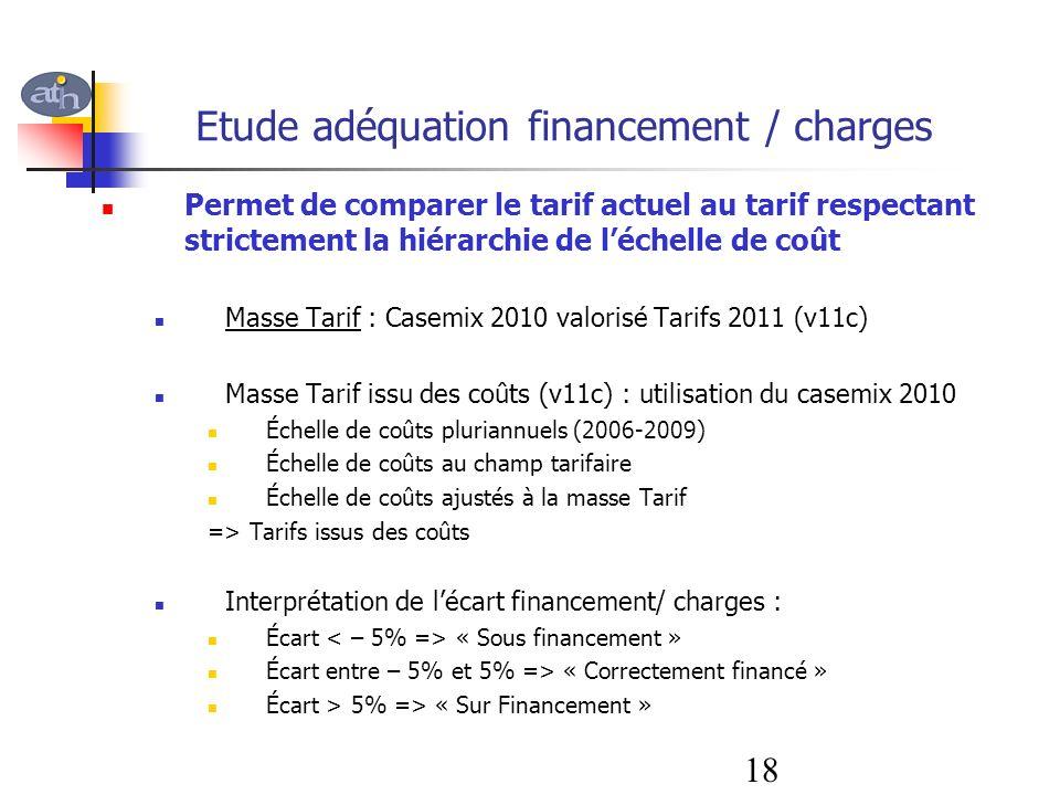 Etude adéquation financement / charges Permet de comparer le tarif actuel au tarif respectant strictement la hiérarchie de léchelle de coût Masse Tari
