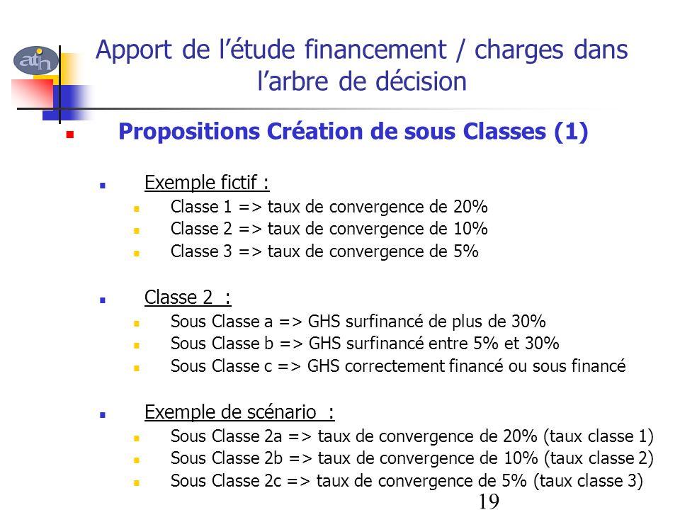 Apport de létude financement / charges dans larbre de décision Propositions Création de sous Classes (1) Exemple fictif : Classe 1 => taux de converge